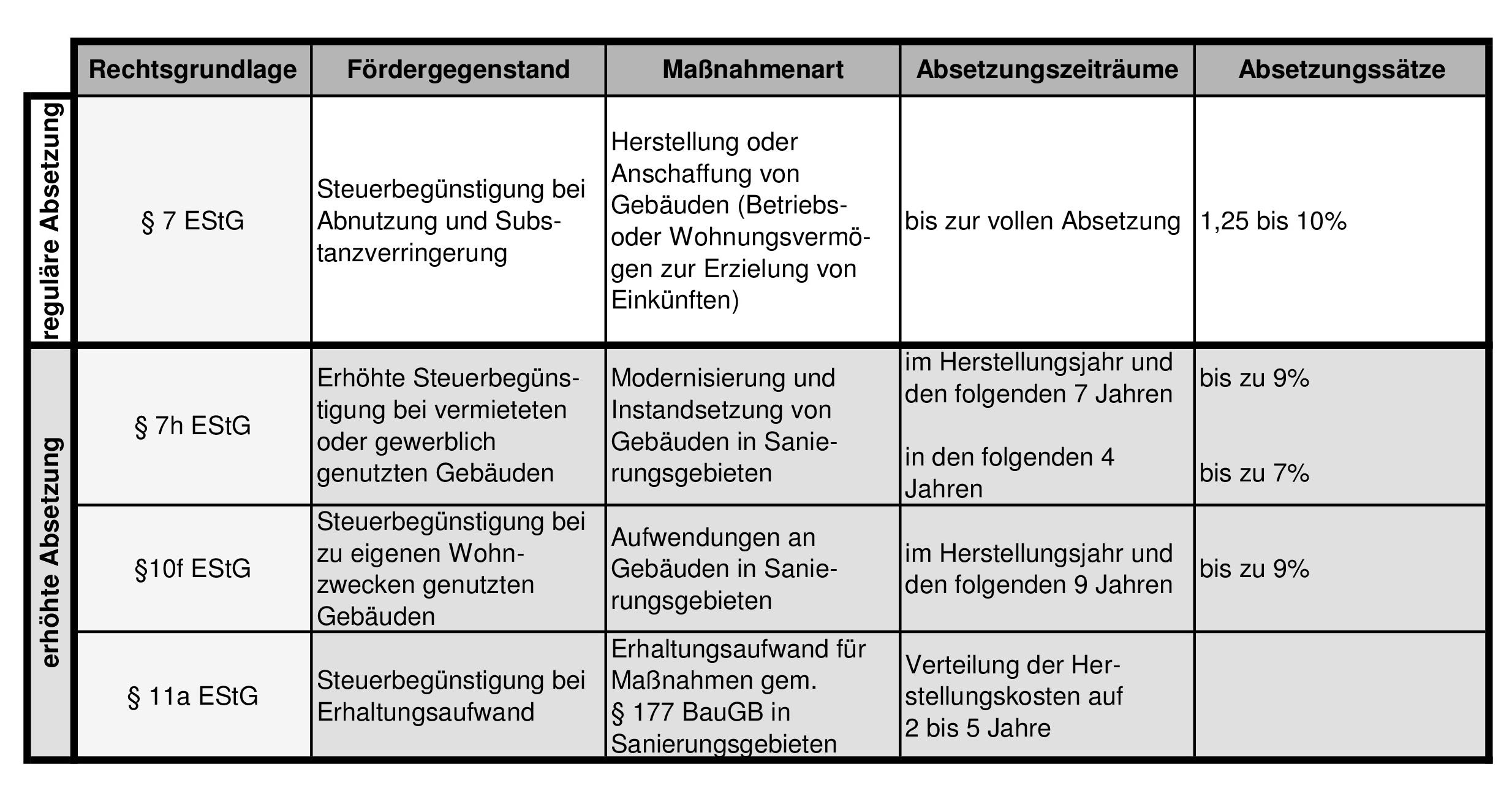 Tabelle steuerliche Begünstigung_schwarz weiß